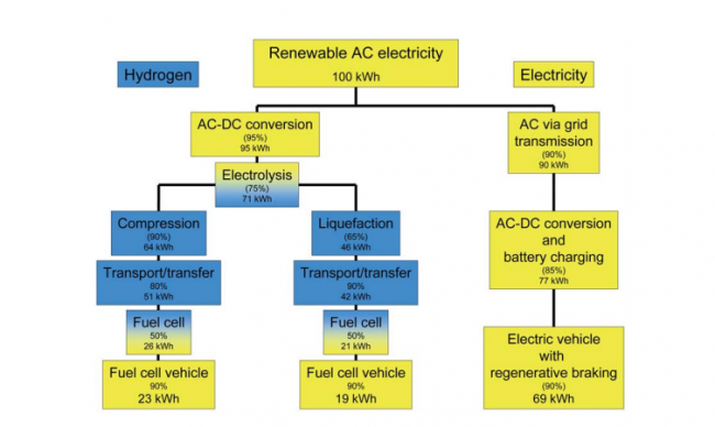 Fig 1. Useful transport energy derived from renewable energy from Ulf Bossel, Does a Hydrogen economy make sense? IEEE 2006