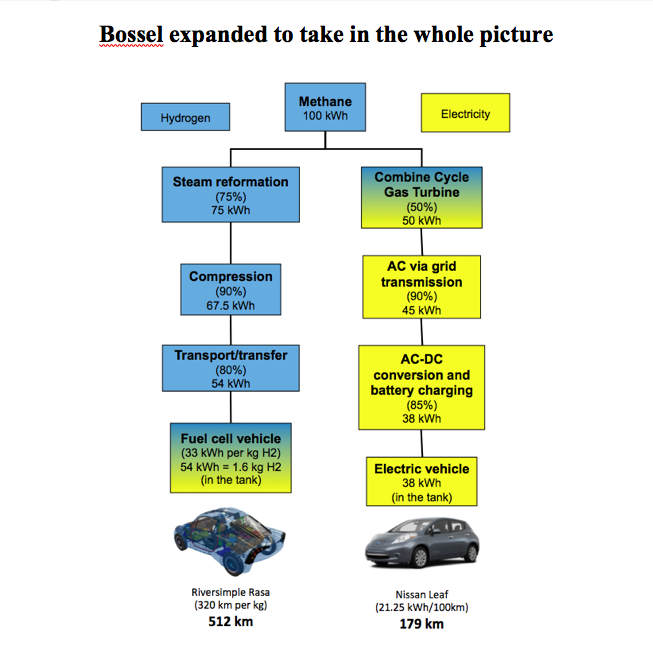 Bossel's diagram adjusted to show vehicle efficiency
